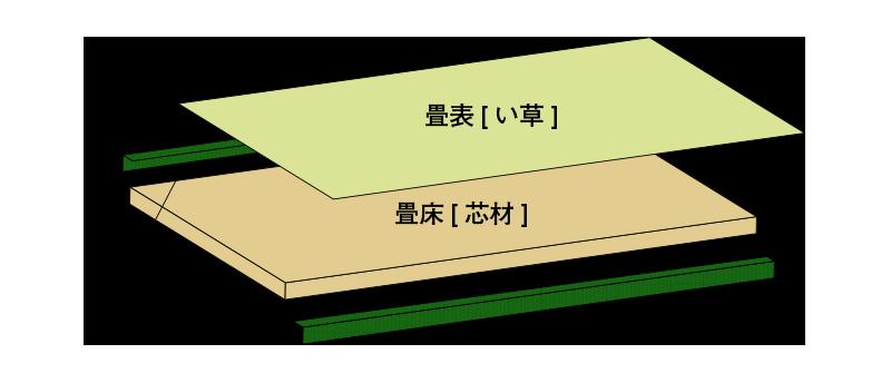 畳の構成 畳表 畳床 縁